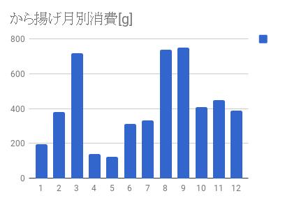 chart karaage.png